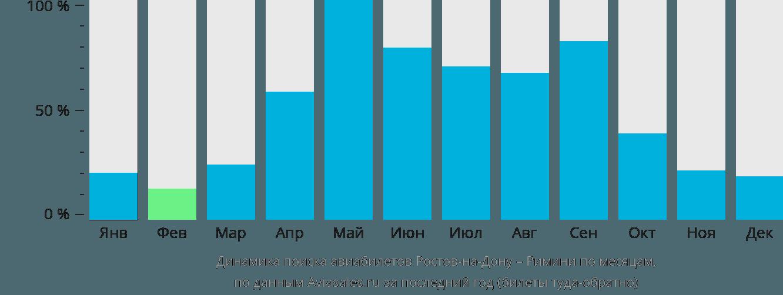 Динамика поиска авиабилетов из Ростова-на-Дону в Римини по месяцам