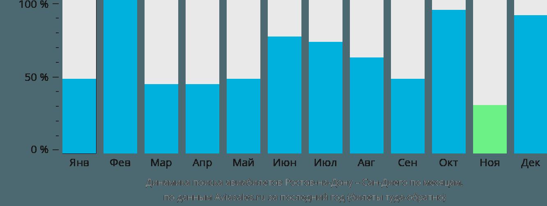 Динамика поиска авиабилетов из Ростова-на-Дону в Сан-Диего по месяцам