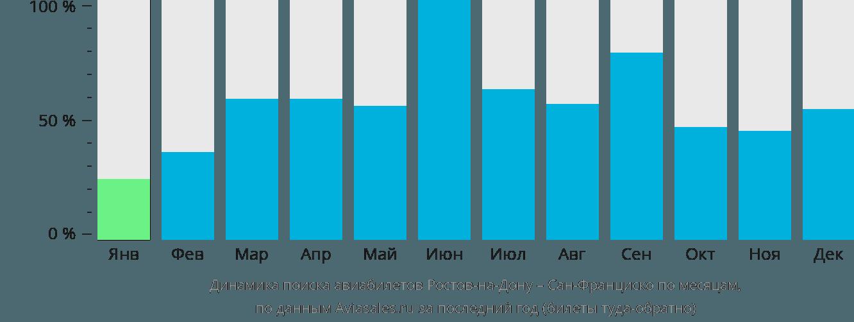 Динамика поиска авиабилетов из Ростова-на-Дону в Сан-Франциско по месяцам