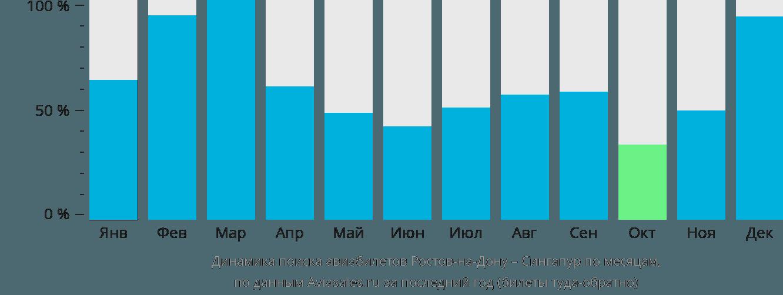 Динамика поиска авиабилетов из Ростова-на-Дону в Сингапур по месяцам