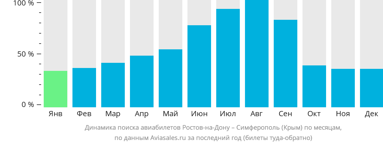 Динамика поиска авиабилетов из Ростова в Симферополь (Крым) по месяцам