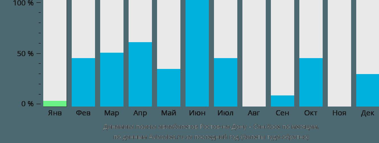 Динамика поиска авиабилетов из Ростова-на-Дону в Сан-Хосе по месяцам