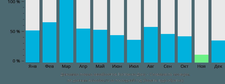 Динамика поиска авиабилетов из Ростова-на-Дону в Словакию по месяцам