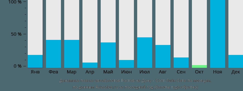 Динамика поиска авиабилетов из Ростова-на-Дону в Солт-Лейк-Сити по месяцам