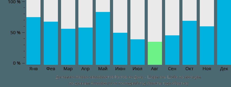 Динамика поиска авиабилетов из Ростова-на-Дону в Шарм-эль-Шейх по месяцам