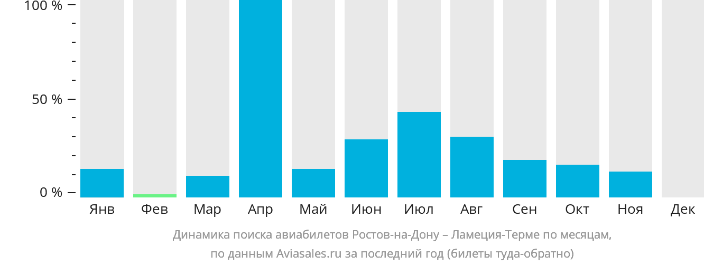 Динамика поиска авиабилетов из Ростова-на-Дону в Ламеция-Терме по месяцам