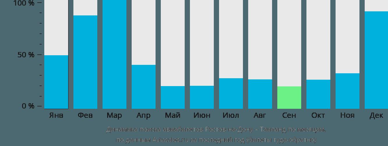 Динамика поиска авиабилетов из Ростова-на-Дону в Таиланд по месяцам