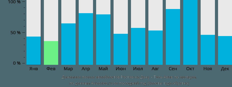 Динамика поиска авиабилетов из Ростова-на-Дону в Тель-Авив по месяцам