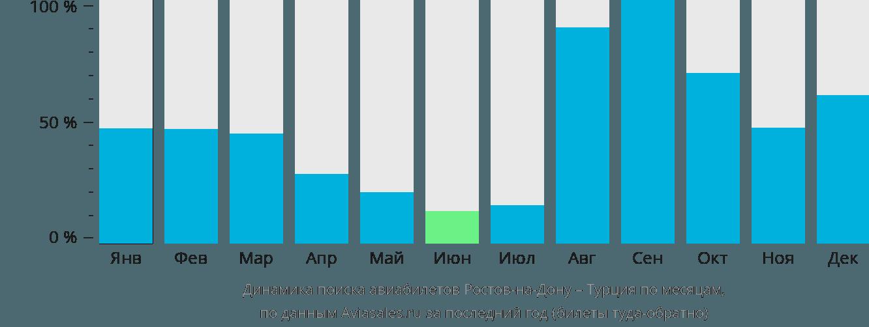 Динамика поиска авиабилетов из Ростова-на-Дону в Турцию по месяцам