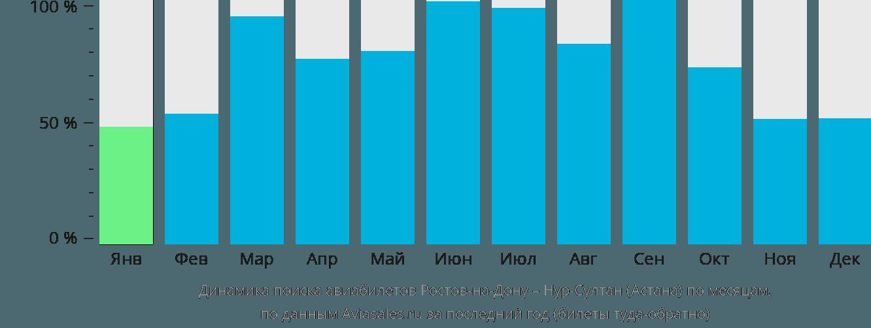 Динамика поиска авиабилетов из Ростова-на-Дону в Нур-Султан (Астана) по месяцам
