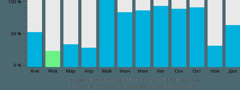 Динамика поиска авиабилетов из Ростова-на-Дону в Тунис по месяцам