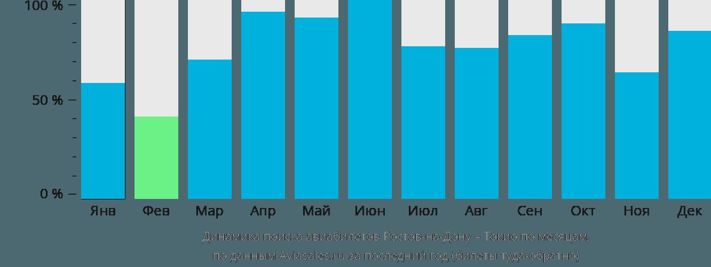 Динамика поиска авиабилетов из Ростова-на-Дону в Токио по месяцам
