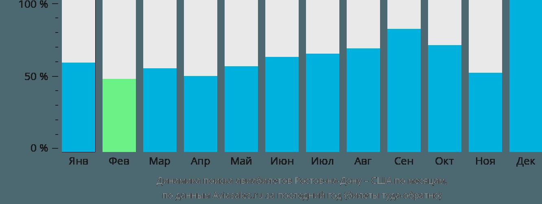 Динамика поиска авиабилетов из Ростова-на-Дону в США по месяцам