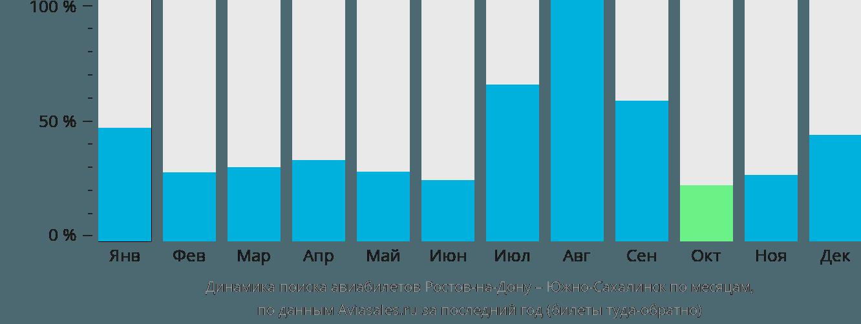 Динамика поиска авиабилетов из Ростова-на-Дону в Южно-Сахалинск по месяцам