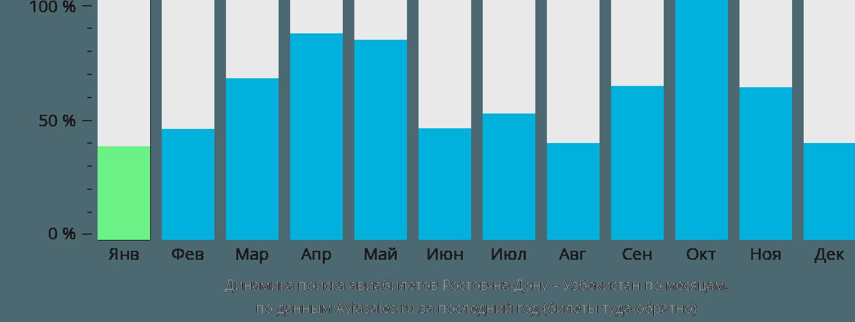 Динамика поиска авиабилетов из Ростова-на-Дону в Узбекистан по месяцам