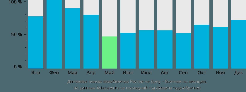 Динамика поиска авиабилетов из Ростова-на-Дону в Вьетнам по месяцам