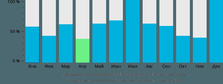 Динамика поиска авиабилетов из Ростова-на-Дону в Якутск по месяцам