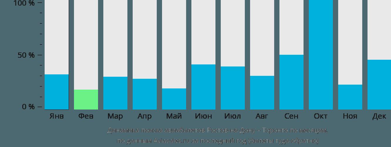 Динамика поиска авиабилетов из Ростова-на-Дону в Торонто по месяцам
