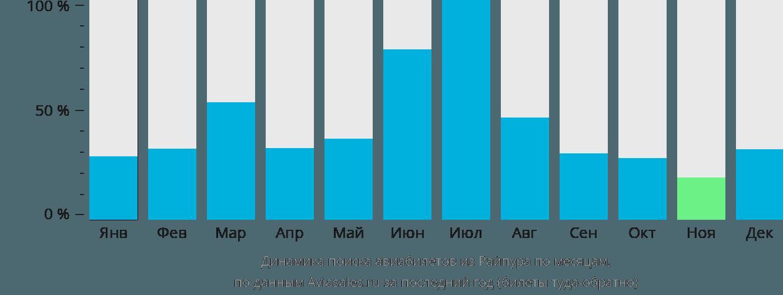 Динамика поиска авиабилетов из Райпура по месяцам