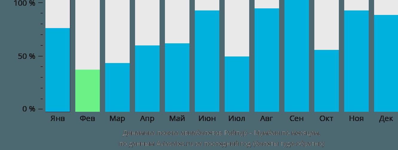 Динамика поиска авиабилетов из Райпура в Мумбаи по месяцам