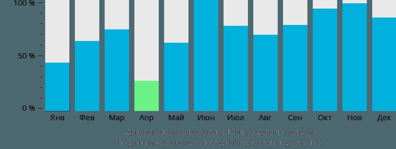Динамика поиска авиабилетов из Райпура в Дели по месяцам