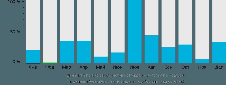 Динамика поиска авиабилетов из Роттердама в Анталью по месяцам