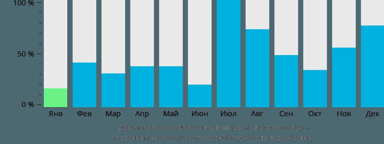 Динамика поиска авиабилетов из Роттердама в Киев по месяцам