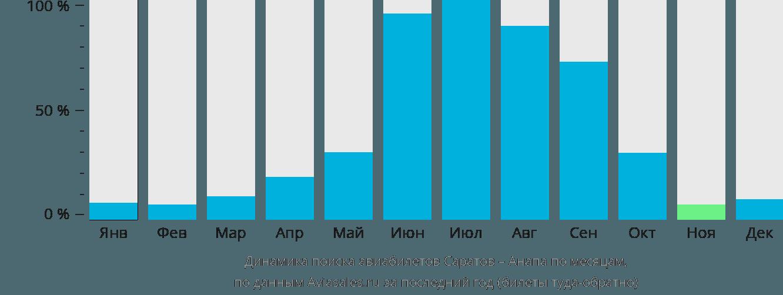 Динамика поиска авиабилетов из Саратова в Анапу по месяцам