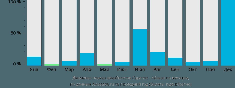 Динамика поиска авиабилетов из Саратова в Абакан по месяцам