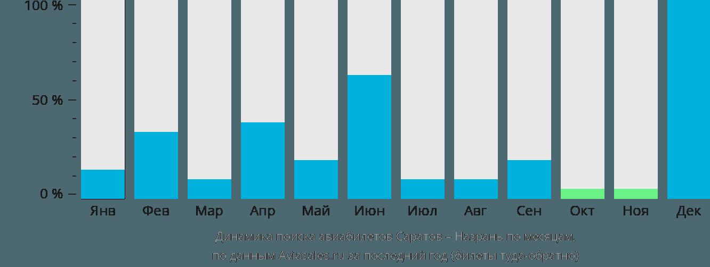 Динамика поиска авиабилетов из Саратова в Назрань по месяцам
