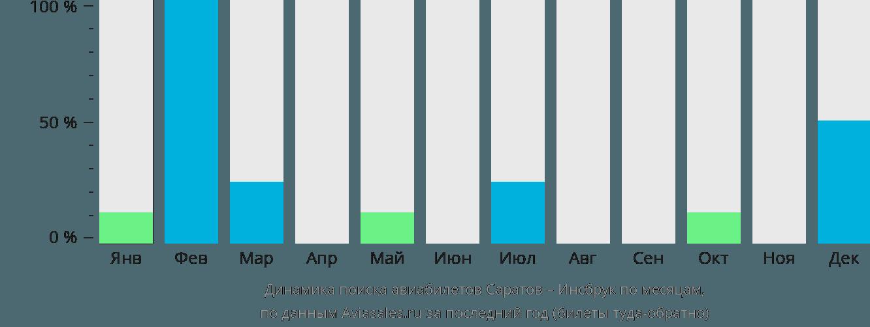 Динамика поиска авиабилетов из Саратова в Инсбрук по месяцам