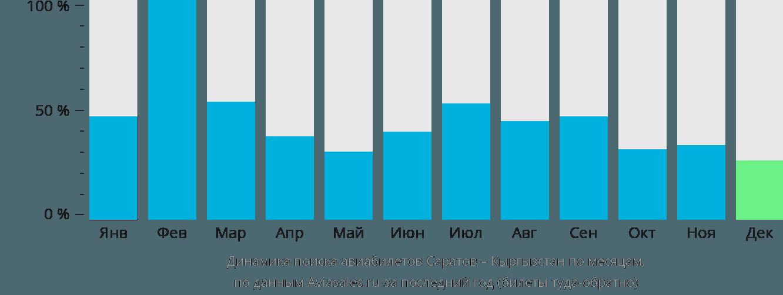 Динамика поиска авиабилетов из Саратова в Кыргызстан по месяцам