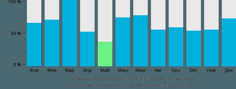 Динамика поиска авиабилетов из Саратова в Махачкалу по месяцам