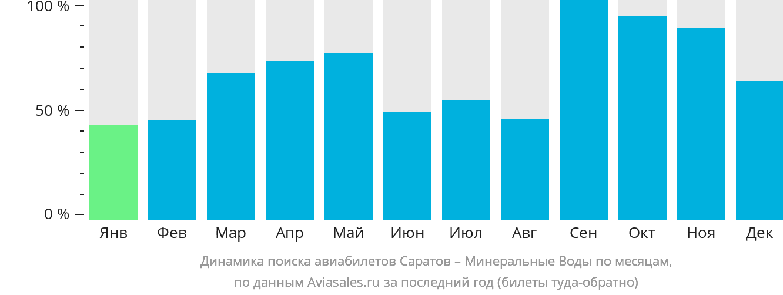 Динамика поиска авиабилетов из Саратова в Минеральные воды по месяцам
