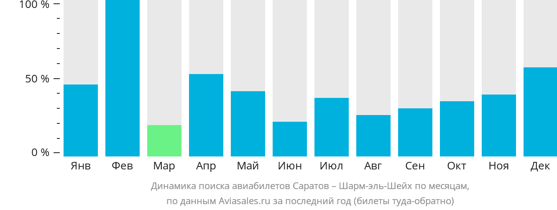Динамика поиска авиабилетов из Саратова в Шарм-эль-Шейх по месяцам