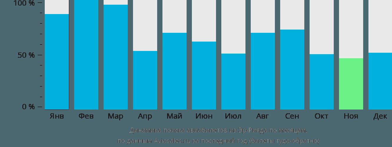 Динамика поиска авиабилетов из Эр-Рияда по месяцам