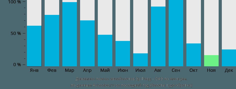 Динамика поиска авиабилетов из Эр-Рияда в ОАЭ по месяцам