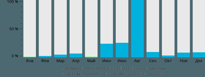 Динамика поиска авиабилетов из Эр-Рияда в Малагу по месяцам