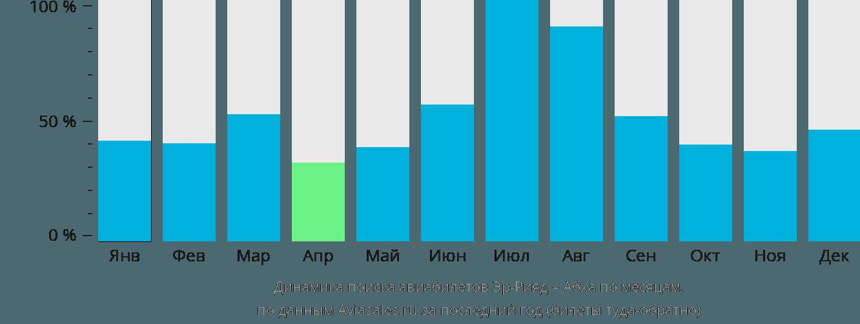 Динамика поиска авиабилетов из Эр-Рияда в Абху по месяцам