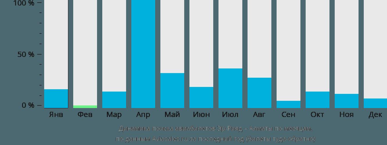Динамика поиска авиабилетов из Эр-Рияда в Алматы по месяцам