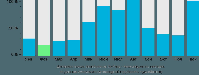 Динамика поиска авиабилетов из Эр-Рияда в Александрию по месяцам