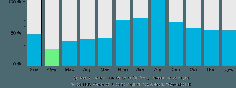 Динамика поиска авиабилетов из Эр-Рияда в Амман по месяцам