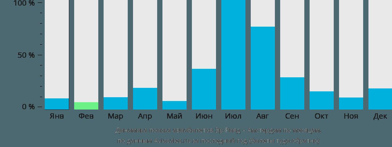 Динамика поиска авиабилетов из Эр-Рияда в Амстердам по месяцам