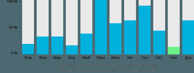 Динамика поиска авиабилетов из Эр-Рияда в Асмэру по месяцам