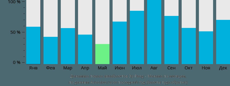 Динамика поиска авиабилетов из Эр-Рияда в Манаму по месяцам