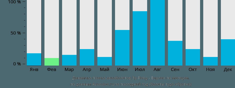 Динамика поиска авиабилетов из Эр-Рияда в Берлин по месяцам
