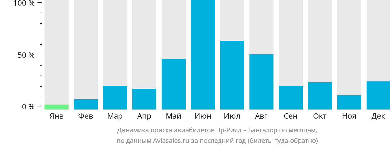 Динамика поиска авиабилетов из Эр-Рияда в Бангалор по месяцам