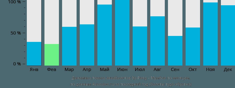 Динамика поиска авиабилетов из Эр-Рияда в Мумбаи по месяцам