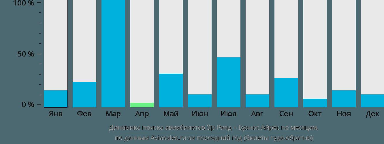 Динамика поиска авиабилетов из Эр-Рияда в Буэнос-Айрес по месяцам