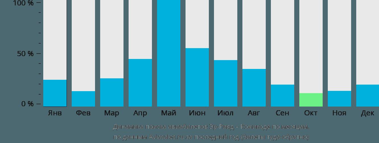 Динамика поиска авиабилетов из Эр-Рияда в Кожикоде по месяцам